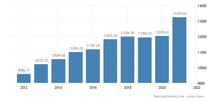 Turkey GDP per capita