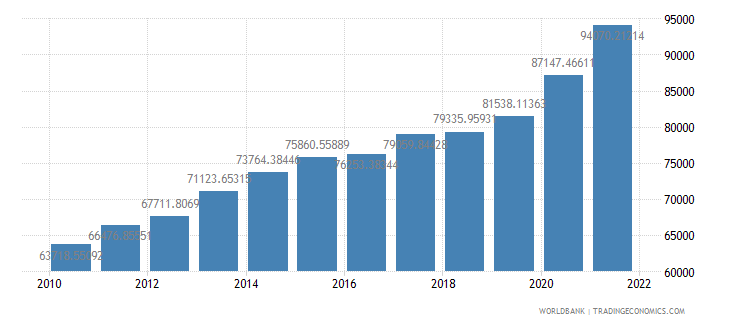 turkey gdp per person employed constant 1990 ppp dollar wb data