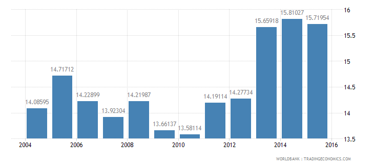 turkey gdp per unit of energy use constant 2005 ppp dollar per kg of oil equivalent wb data
