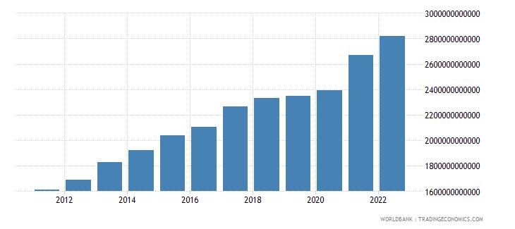 turkey gdp ppp constant 2005 international dollar wb data