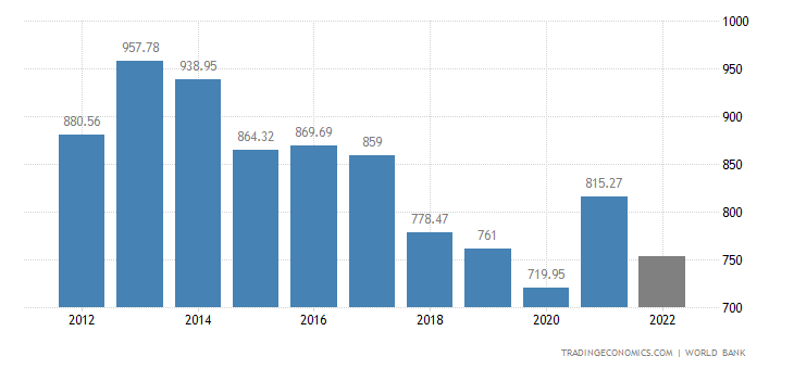 Turkey GDP