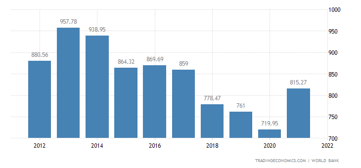 Turkey GDP | 2019 | Data | Chart | Calendar | Forecast | News