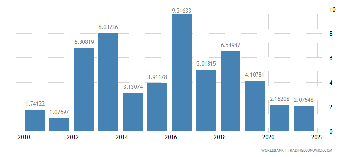 turkey general government final consumption expenditure annual percent growth wb data
