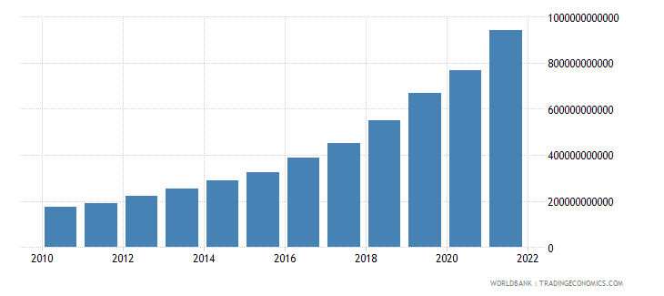 turkey general government final consumption expenditure current lcu wb data