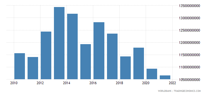 turkey general government final consumption expenditure us dollar wb data