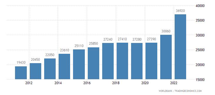 turkey gni per capita ppp us dollar wb data