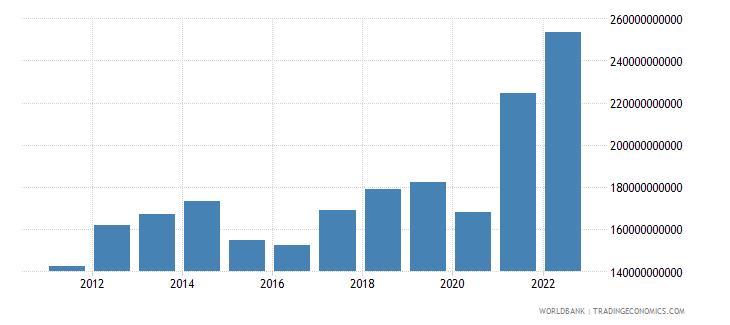 turkey goods exports bop us dollar wb data