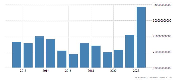 turkey goods imports bop us dollar wb data