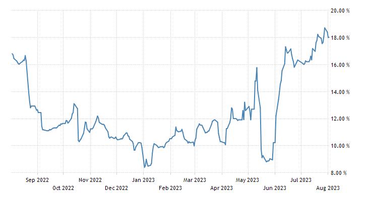 Turkey Government Bond 10y
