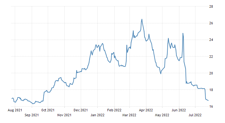 Turkey Government Bond 10y