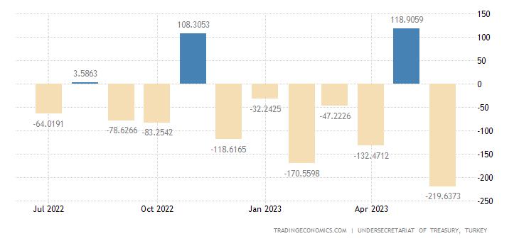 Turkey Central Government Budget Balance
