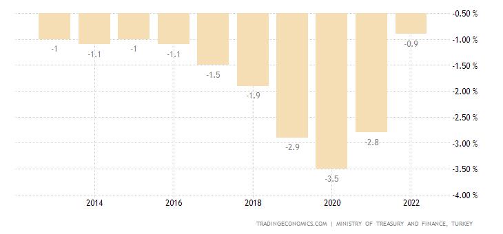 Turkey Government Budget