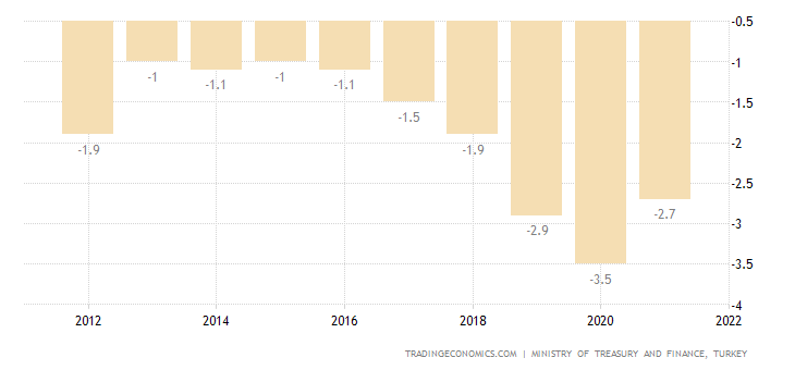Turkey Central Government Budget
