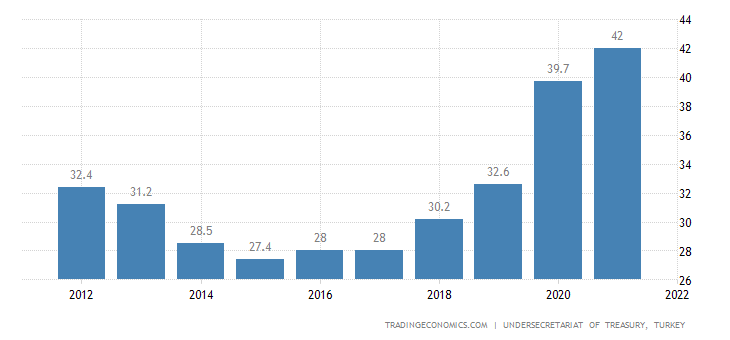 Turkey Government Debt to GDP