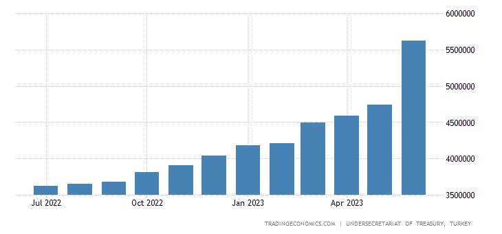 Turkey Government Debt