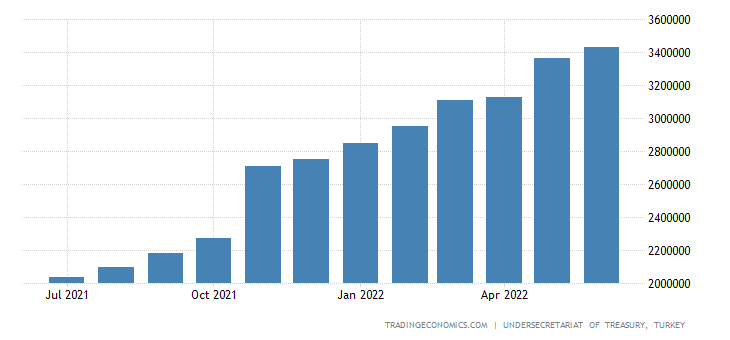 Turkey Government Debt