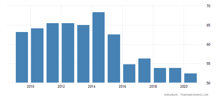 turkey government effectiveness percentile rank wb data