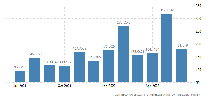 Turkey Government Revenues