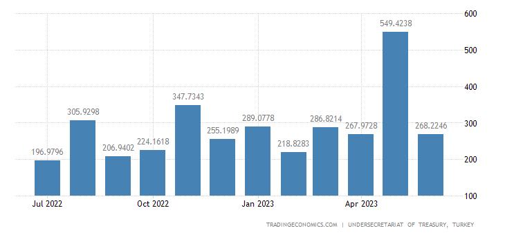 Turkey Government Revenues