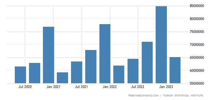 Turkey Government Spending