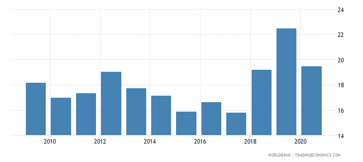 turkey grants and other revenue percent of revenue wb data