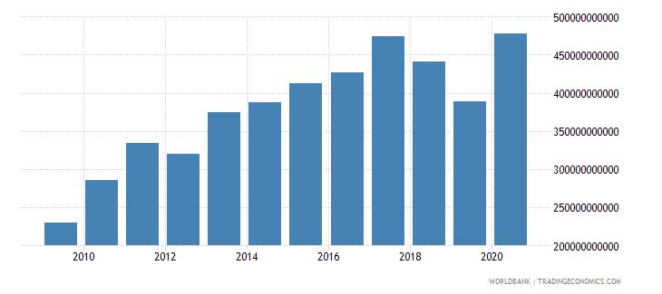turkey gross capital formation constant lcu wb data