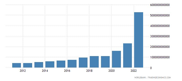 turkey gross capital formation current lcu wb data
