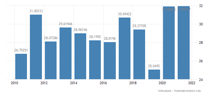turkey gross capital formation percent of gdp wb data