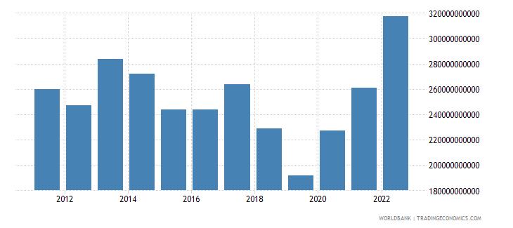turkey gross capital formation us dollar wb data