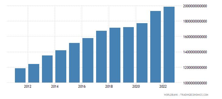 turkey gross domestic income constant lcu wb data