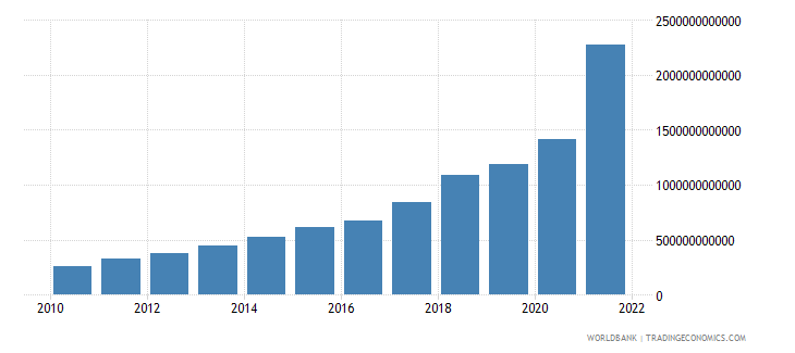 turkey gross domestic savings current lcu wb data