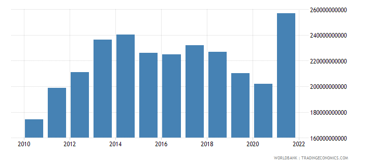 turkey gross domestic savings us dollar wb data
