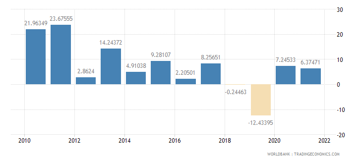 turkey gross fixed capital formation annual percent growth wb data