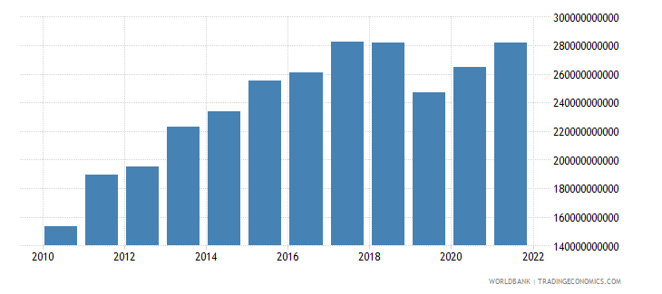 turkey gross fixed capital formation constant 2000 us dollar wb data