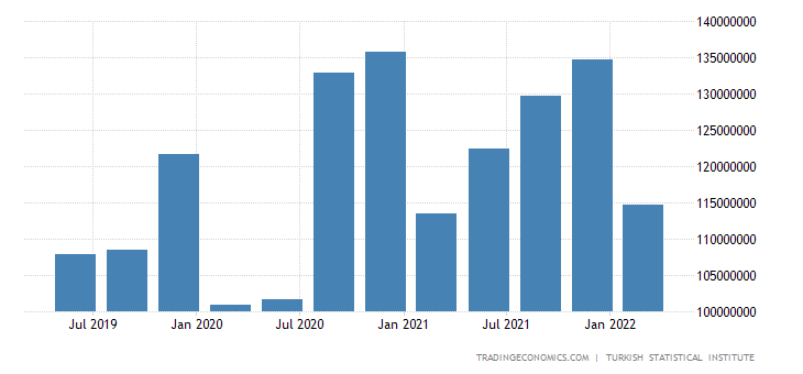 Turkey Gross Fixed Capital Formation