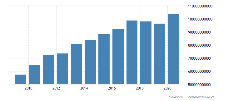 turkey gross national expenditure constant 2000 us dollar wb data