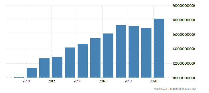 turkey gross national expenditure constant lcu wb data