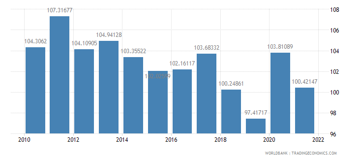 turkey gross national expenditure percent of gdp wb data