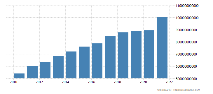 turkey gross value added at factor cost constant 2000 us dollar wb data