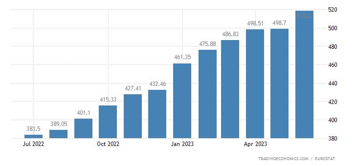 Turkey Harmonised Consumer Prices