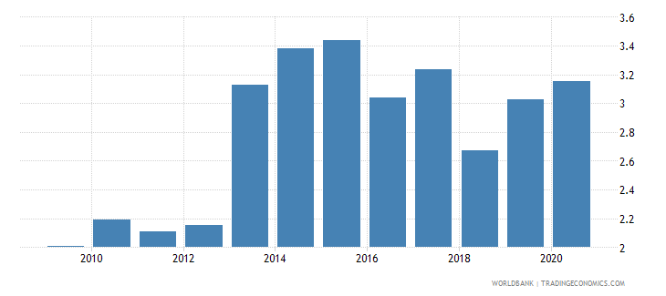 turkey high technology exports percent of manufactured exports wb data