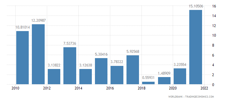 turkey household final consumption expenditure annual percent growth wb data