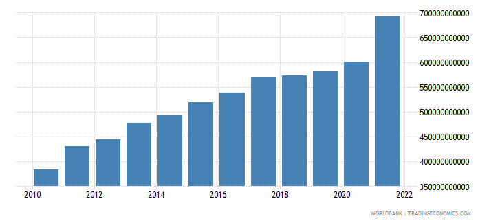 turkey household final consumption expenditure constant 2000 us dollar wb data