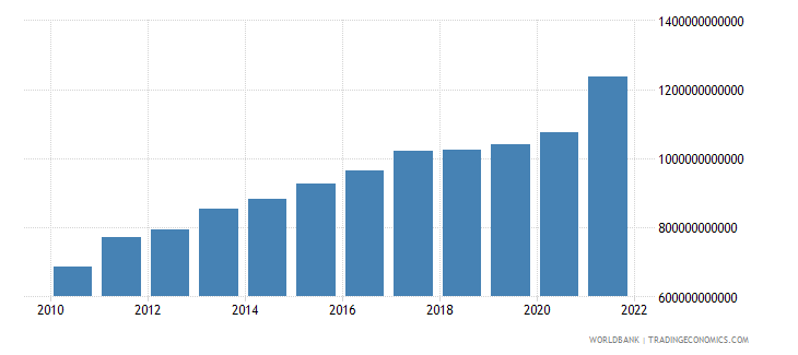 turkey household final consumption expenditure constant lcu wb data