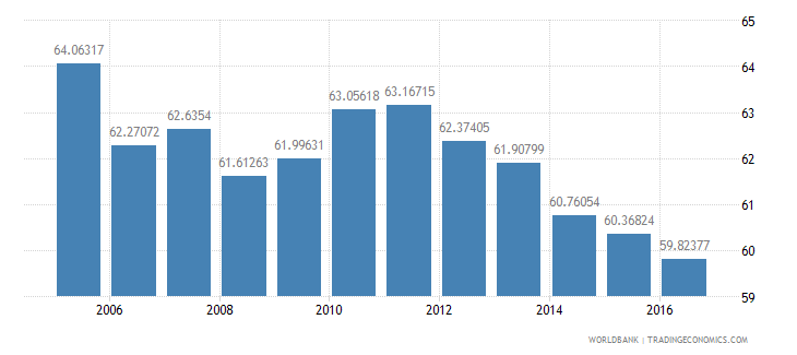 turkey household final consumption expenditure etc percent of gdp wb data