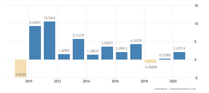 turkey household final consumption expenditure per capita growth annual percent wb data