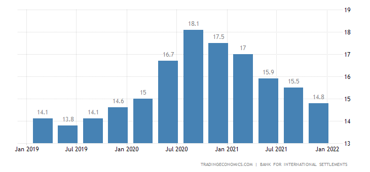 Turkey Households Debt To GDP