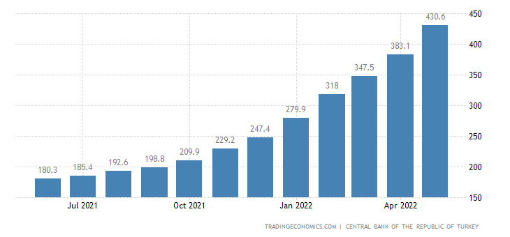 Turkey Residential Property Price Index | 2019 | Data
