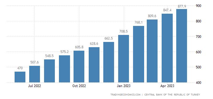 Turkey Residential Property Price Index