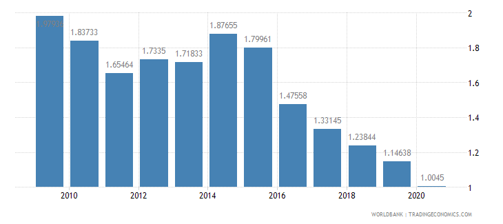 turkey ict goods exports percent of total goods exports wb data